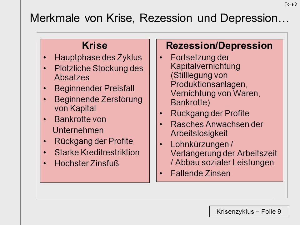 Folie 9 Merkmale von Krise, Rezession und Depression… Krisenzyklus – Folie 9 Krise Hauptphase des Zyklus Plötzliche Stockung des Absatzes Beginnender