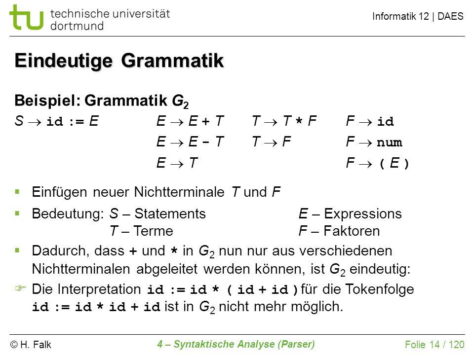 © H. Falk Informatik 12 | DAES 4 – Syntaktische Analyse (Parser) Folie 14 / 120 Eindeutige Grammatik Einfügen neuer Nichtterminale T und F Bedeutung:S