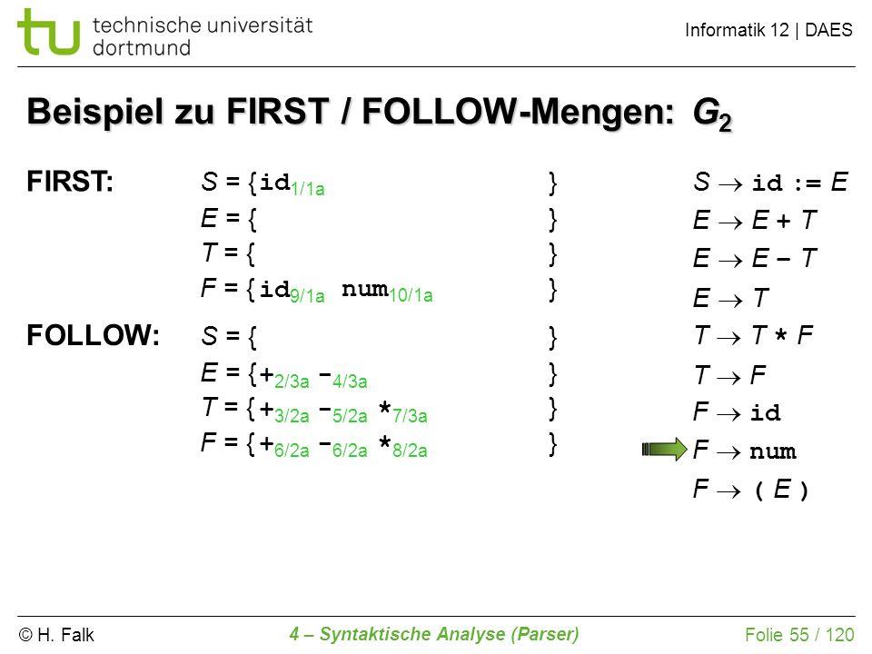 © H. Falk Informatik 12 | DAES 4 – Syntaktische Analyse (Parser) Folie 55 / 120 Beispiel zu FIRST / FOLLOW-Mengen: G 2 FIRST: S = {} E = {} T = {} F =
