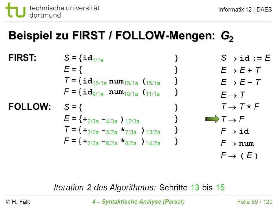 © H. Falk Informatik 12 | DAES 4 – Syntaktische Analyse (Parser) Folie 59 / 120 Beispiel zu FIRST / FOLLOW-Mengen: G 2 FIRST: S = {} E = {} T = {} F =