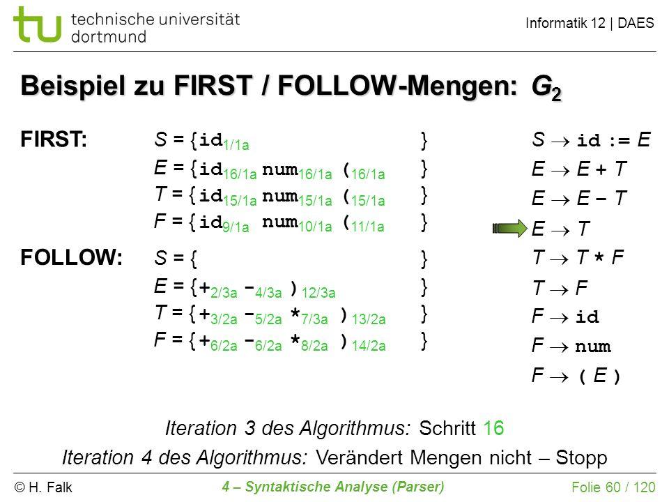 © H. Falk Informatik 12 | DAES 4 – Syntaktische Analyse (Parser) Folie 60 / 120 Beispiel zu FIRST / FOLLOW-Mengen: G 2 FIRST: S = {} E = {} T = {} F =