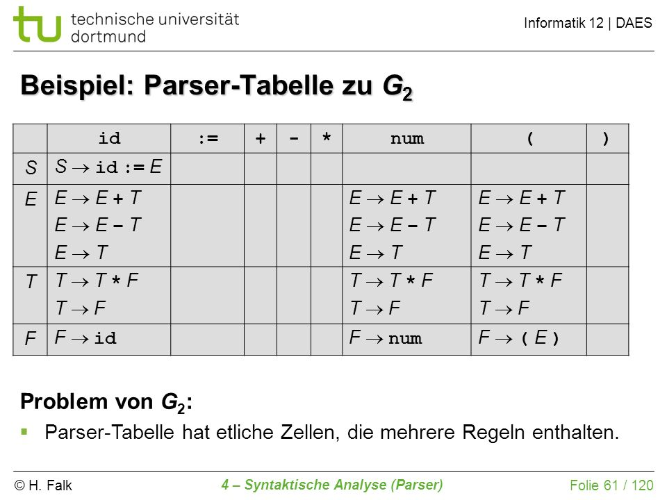 © H. Falk Informatik 12 | DAES 4 – Syntaktische Analyse (Parser) Folie 61 / 120 Beispiel: Parser-Tabelle zu G 2 id:=+-*num() S S id := E E E E + T E E
