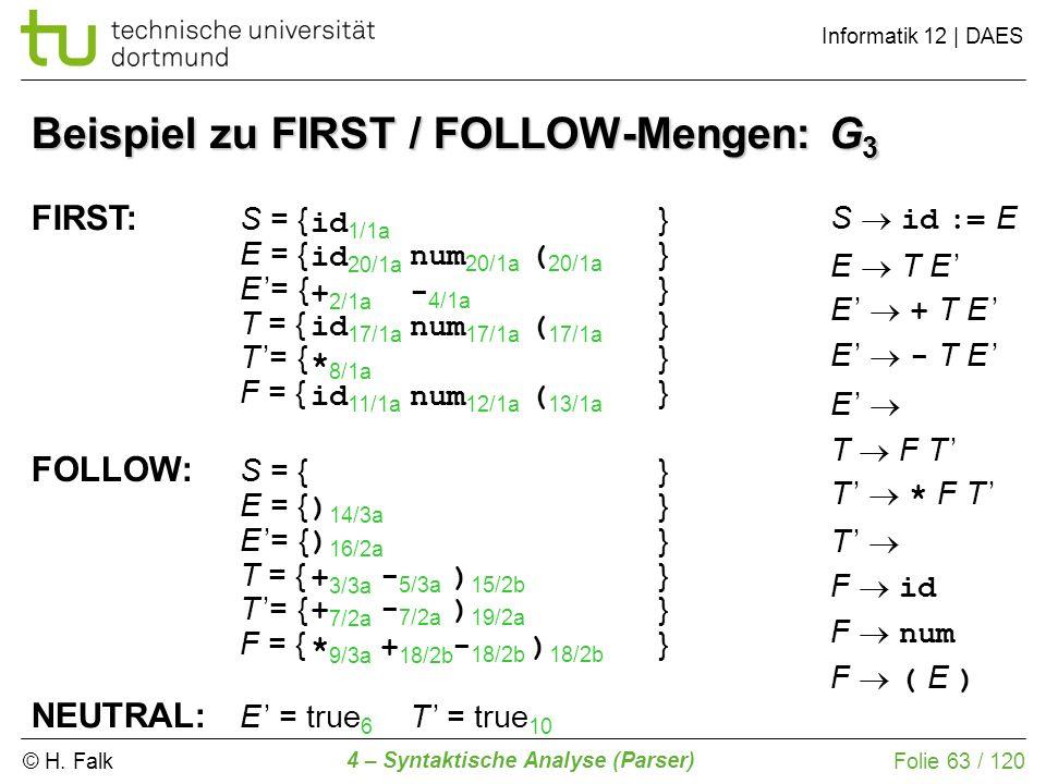 © H. Falk Informatik 12 | DAES 4 – Syntaktische Analyse (Parser) Folie 63 / 120 Beispiel zu FIRST / FOLLOW-Mengen: G 3 FIRST: S = {} E = {} T = {} F =