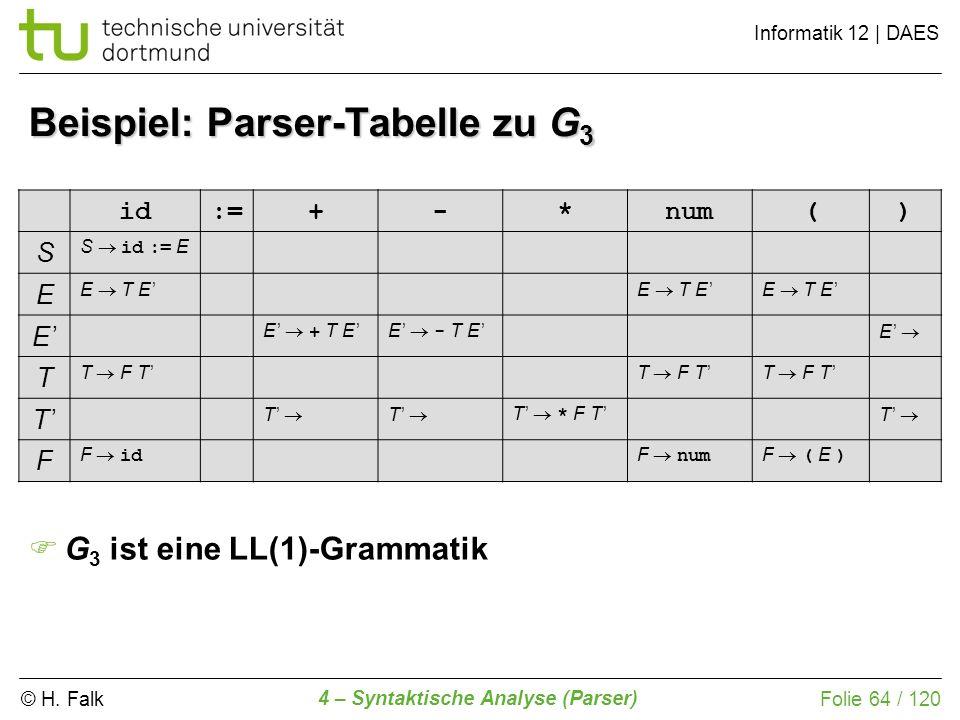 © H. Falk Informatik 12 | DAES 4 – Syntaktische Analyse (Parser) Folie 64 / 120 Beispiel: Parser-Tabelle zu G 3 id:=+-*num() S S id := E E E T E E E +