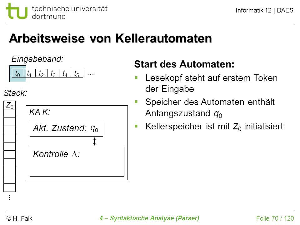 © H. Falk Informatik 12 | DAES 4 – Syntaktische Analyse (Parser) Folie 70 / 120 Arbeitsweise von Kellerautomaten t0t0 t1t1 t2t2 t3t3 t4t4 t5t5 Eingabe