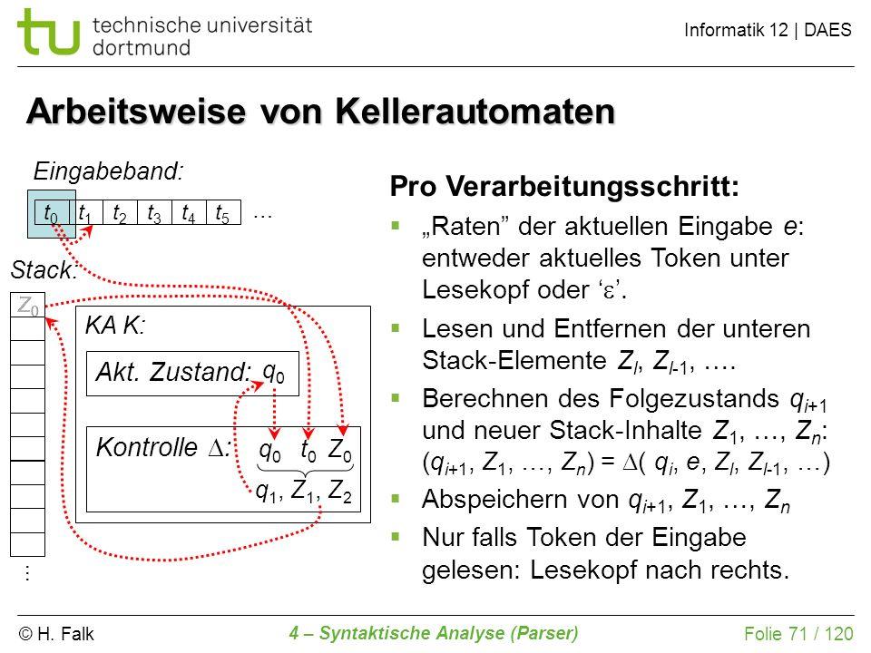 © H. Falk Informatik 12 | DAES 4 – Syntaktische Analyse (Parser) Folie 71 / 120 Arbeitsweise von Kellerautomaten Eingabeband: KA K: Kontrolle : … q0q0