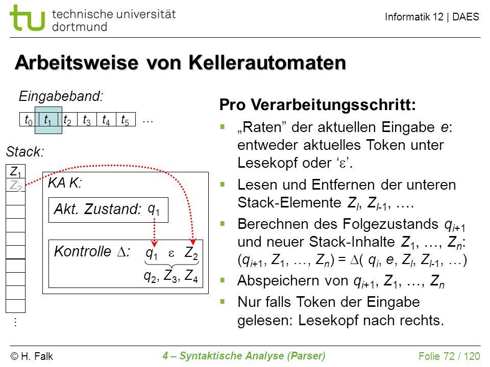 © H. Falk Informatik 12 | DAES 4 – Syntaktische Analyse (Parser) Folie 72 / 120 Arbeitsweise von Kellerautomaten Eingabeband: KA K: Kontrolle : … q1q1
