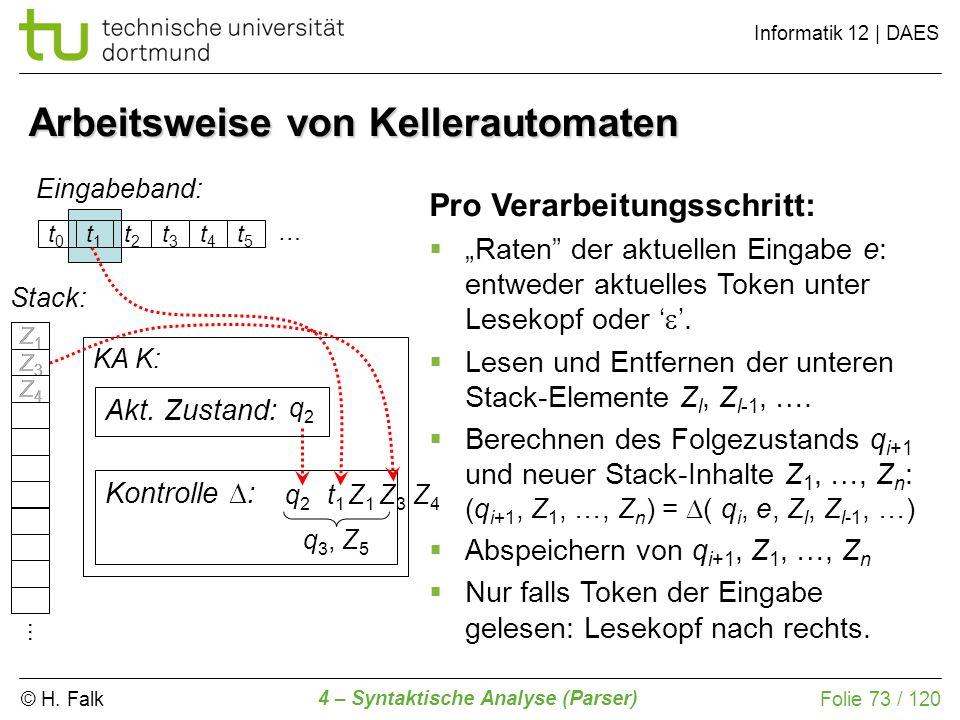 © H. Falk Informatik 12 | DAES 4 – Syntaktische Analyse (Parser) Folie 73 / 120 Arbeitsweise von Kellerautomaten Eingabeband: KA K: Kontrolle : … q2q2