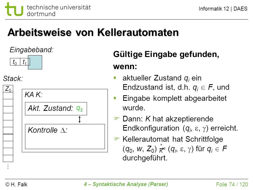 © H. Falk Informatik 12 | DAES 4 – Syntaktische Analyse (Parser) Folie 74 / 120 Arbeitsweise von Kellerautomaten Eingabeband: KA K: Kontrolle : Stack: