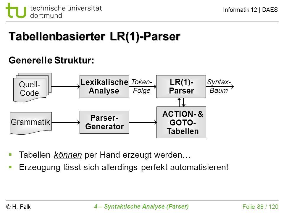 © H. Falk Informatik 12 | DAES 4 – Syntaktische Analyse (Parser) Folie 88 / 120 Tabellenbasierter LR(1)-Parser Generelle Struktur: Lexikalische Analys