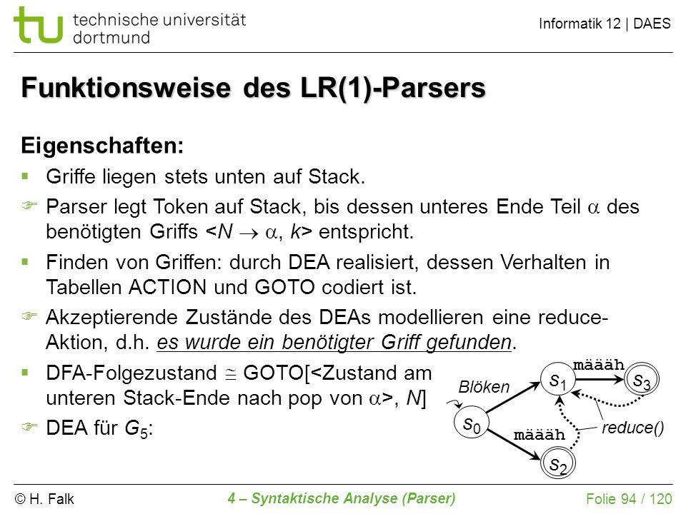 © H. Falk Informatik 12 | DAES 4 – Syntaktische Analyse (Parser) Folie 94 / 120 Funktionsweise des LR(1)-Parsers Eigenschaften: Griffe liegen stets un