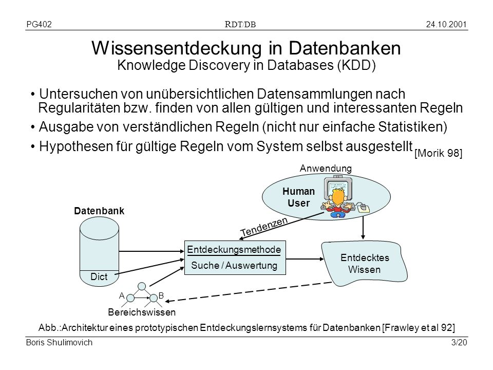 24.10.2001PG402 R DT/DB Boris Shulimovich3/20 Wissensentdeckung in Datenbanken Knowledge Discovery in Databases (KDD) Untersuchen von unübersichtlichen Datensammlungen nach Regularitäten bzw.