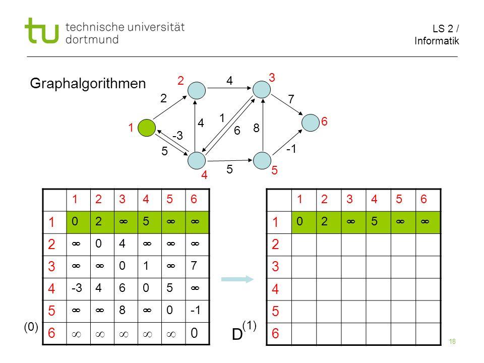LS 2 / Informatik 18 Graphalgorithmen 123456 1 02 5 2 3 4 5 6 123456 1 02 5 2 04 3 01 7 4 -34605 5 8 0 6 0 2 1 5 8 4 4 5 6 7 1 2 3 5 4 6 (0) D (1) -3