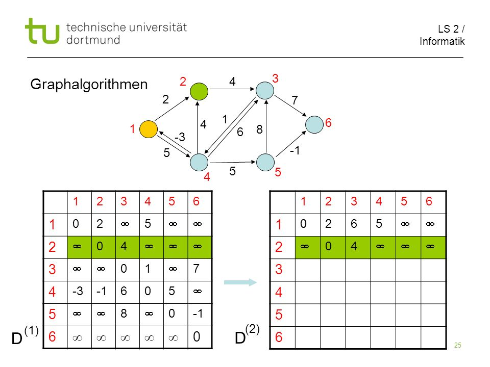 LS 2 / Informatik 25 Graphalgorithmen 123456 1 0265 2 04 3 4 5 6 123456 1 02 5 2 04 3 01 7 4 -3605 5 8 0 6 0 2 1 5 8 4 4 5 6 7 1 2 3 5 4 6 D (1) D (2)