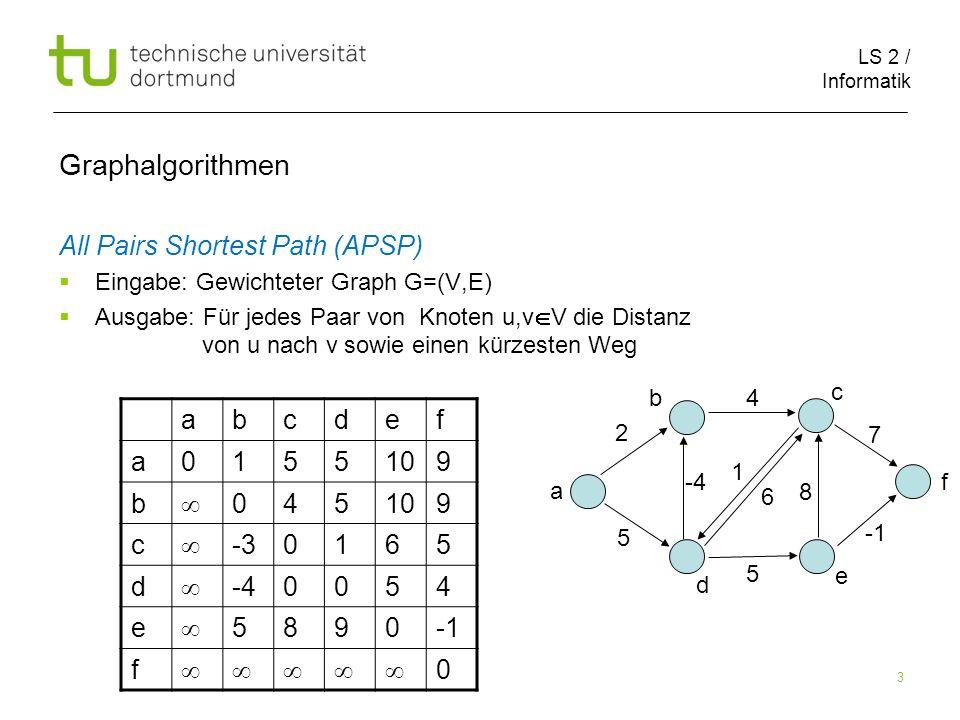 LS 2 / Informatik 4 Graphalgorithmen All Pairs Shortest Path (APSP) Eingabe: Gewichteter Graph G=(V,E) Ausgabe: Für jedes Paar von Knoten u,v V die Distanz von u nach v sowie einen kürzesten Weg abcdef a0155109 b 045109 c -30165 d -40054 e 5890 f 0 2 1 5 8 4 -4 5 6 7 a b c f e d