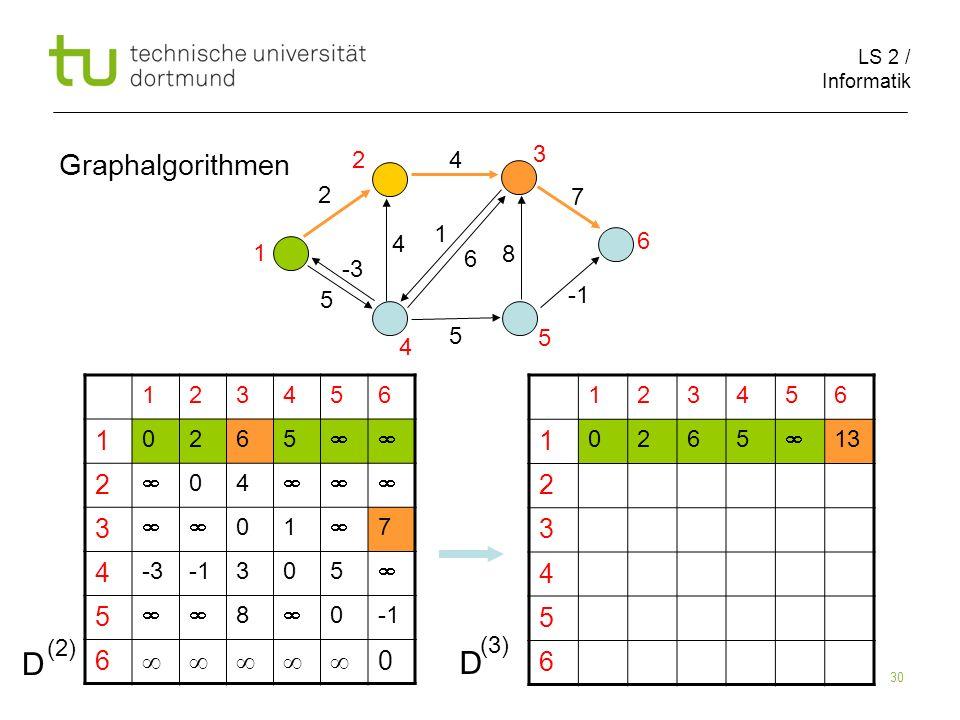 LS 2 / Informatik 30 Graphalgorithmen 123456 1 0265 13 2 3 4 5 6 123456 1 0265 2 04 3 01 7 4 -3305 5 8 0 6 0 2 1 5 8 4 4 5 6 7 1 2 3 5 4 6 D (2) D (3)