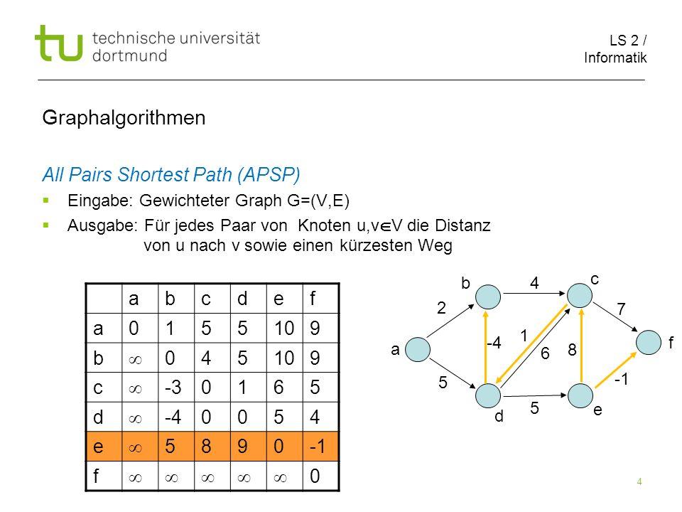 LS 2 / Informatik 4 Graphalgorithmen All Pairs Shortest Path (APSP) Eingabe: Gewichteter Graph G=(V,E) Ausgabe: Für jedes Paar von Knoten u,v V die Di