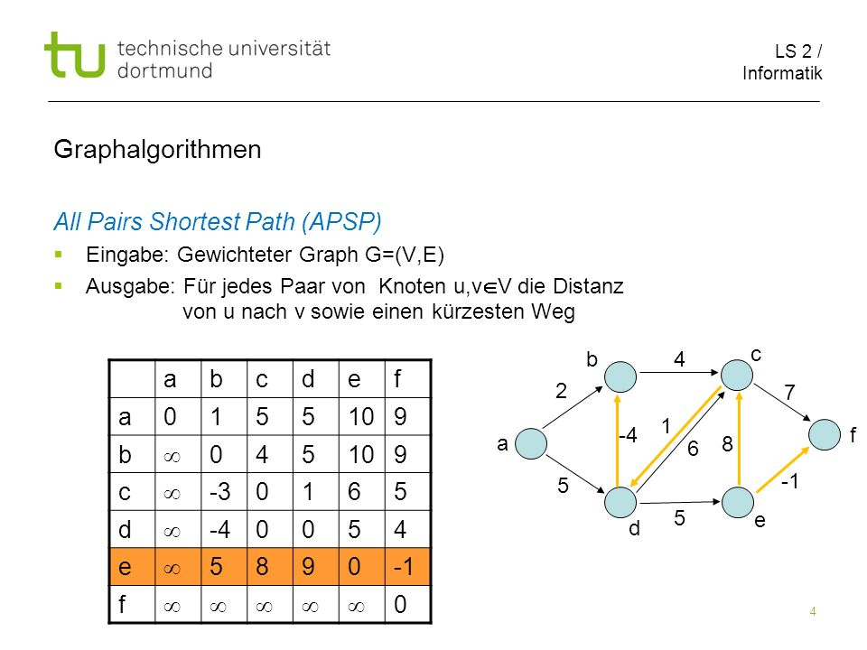LS 2 / Informatik 25 Graphalgorithmen 123456 1 0265 2 04 3 4 5 6 123456 1 02 5 2 04 3 01 7 4 -3605 5 8 0 6 0 2 1 5 8 4 4 5 6 7 1 2 3 5 4 6 D (1) D (2) -3
