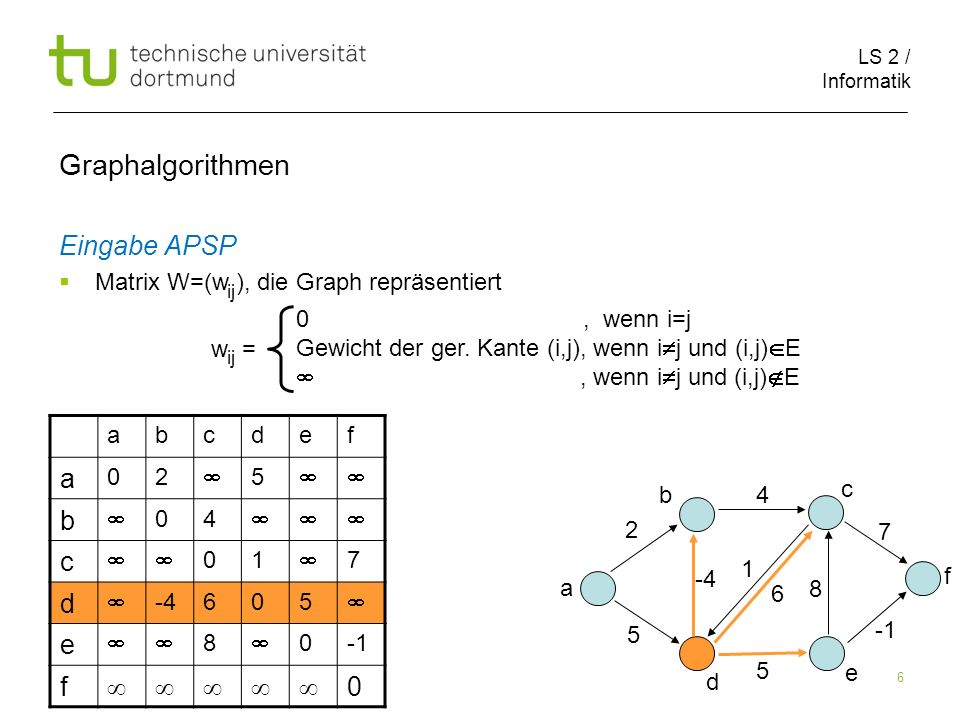 LS 2 / Informatik 17 Graphalgorithmen 123456 1 2 3 4 5 6 123456 1 02 5 2 04 3 01 7 4 -34605 5 8 0 6 0 2 1 5 8 4 4 5 6 7 1 2 3 5 4 6 D (0) D (1) -3