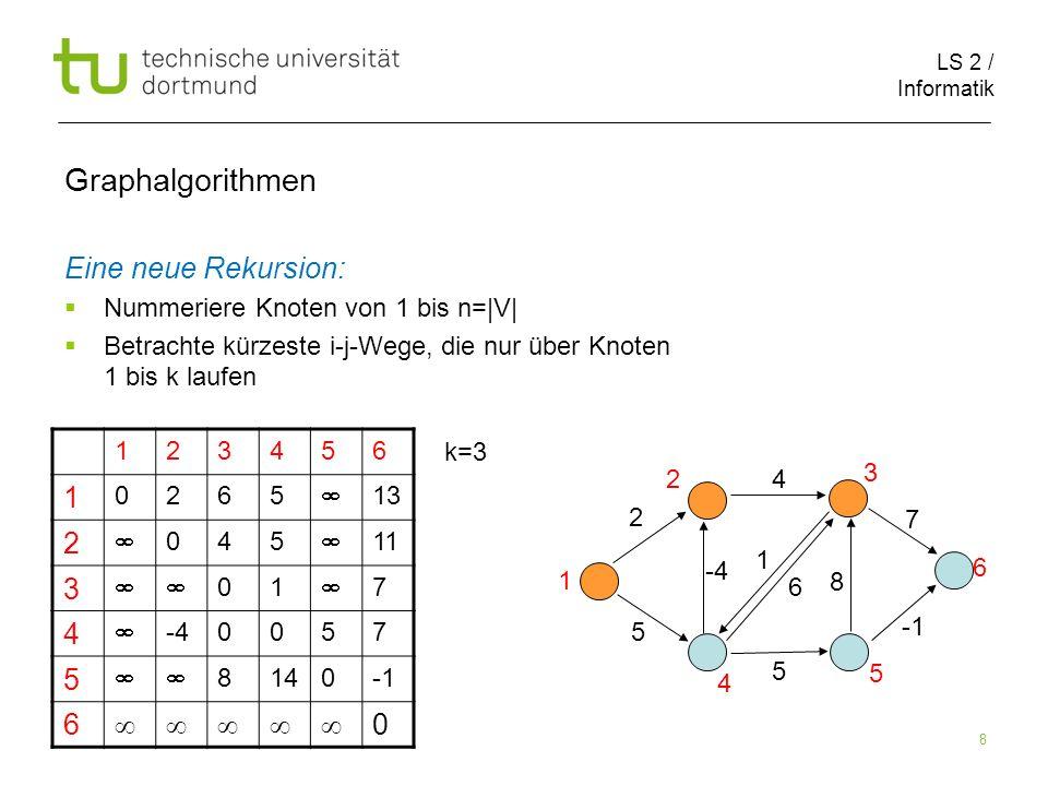 LS 2 / Informatik 9 Graphalgorithmen Eine neue Rekursion: Nummeriere Knoten von 1 bis n=|V| Betrachte kürzeste i-j-Wege, die nur über Knoten 1 bis k laufen 123456 1 0265 13 2 045 11 3 01 7 4 -40057 5 8140 6 0 2 1 5 8 4 -4 5 6 7 1 2 3 5 4 6 k=3