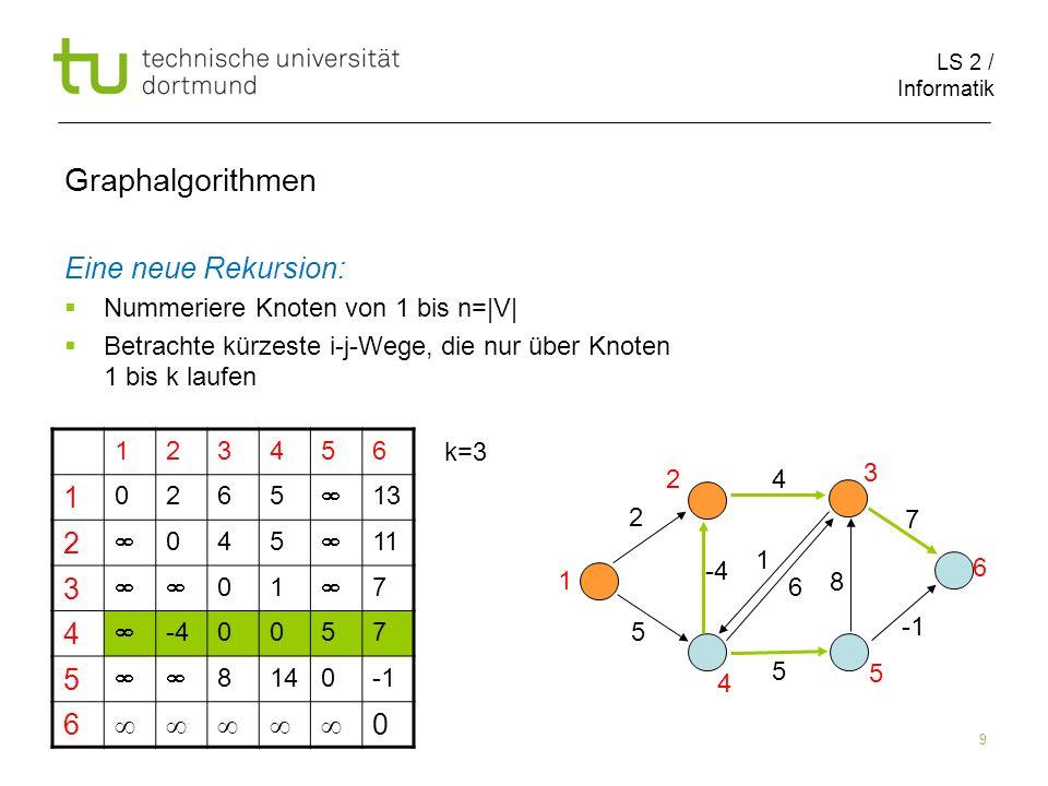 LS 2 / Informatik 9 Graphalgorithmen Eine neue Rekursion: Nummeriere Knoten von 1 bis n=|V| Betrachte kürzeste i-j-Wege, die nur über Knoten 1 bis k l