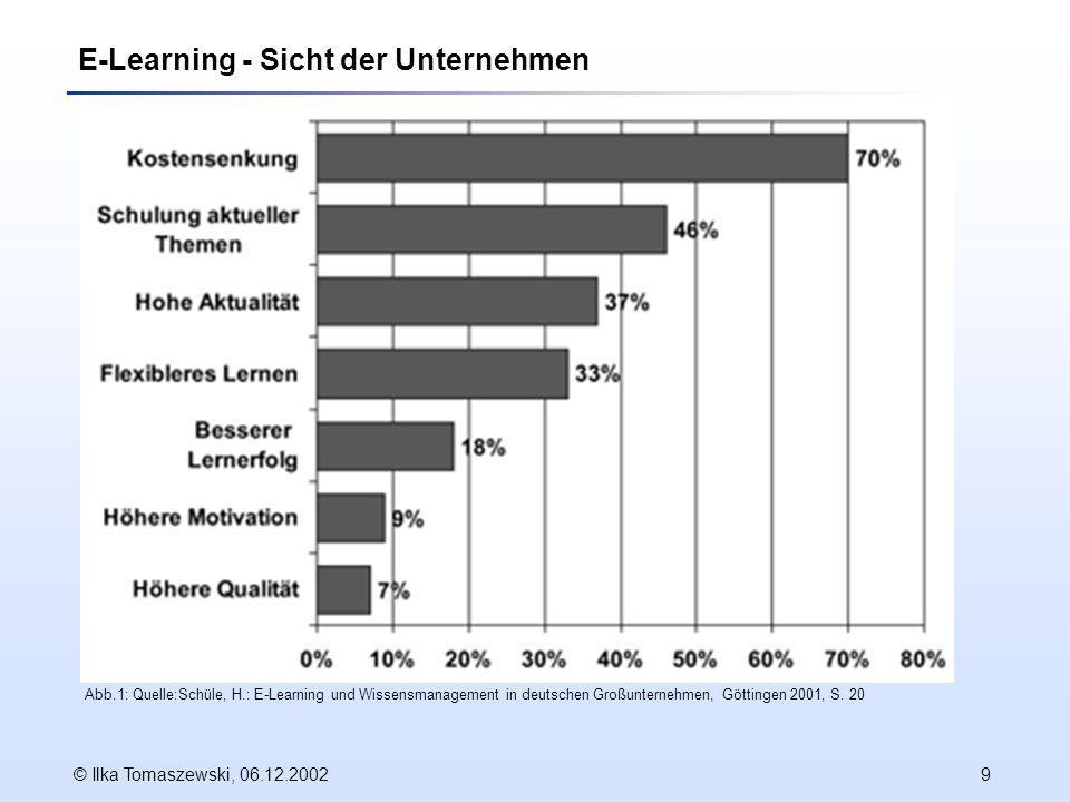 © Ilka Tomaszewski, 06.12.20029 E-Learning - Sicht der Unternehmen Abb.1: Quelle:Schüle, H.: E-Learning und Wissensmanagement in deutschen Großunternehmen, Göttingen 2001, S.