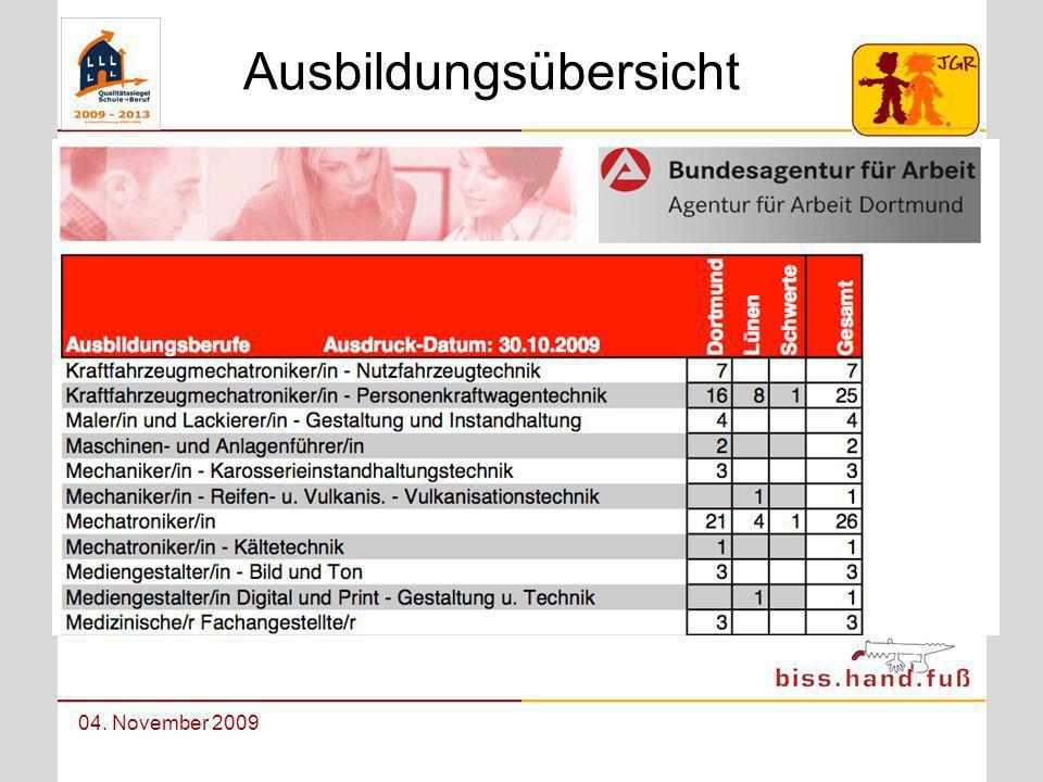 Berufswahlorientierung an der Johann-Gutenberg-Realschule 04. November 2009 Ausbildungsübersicht