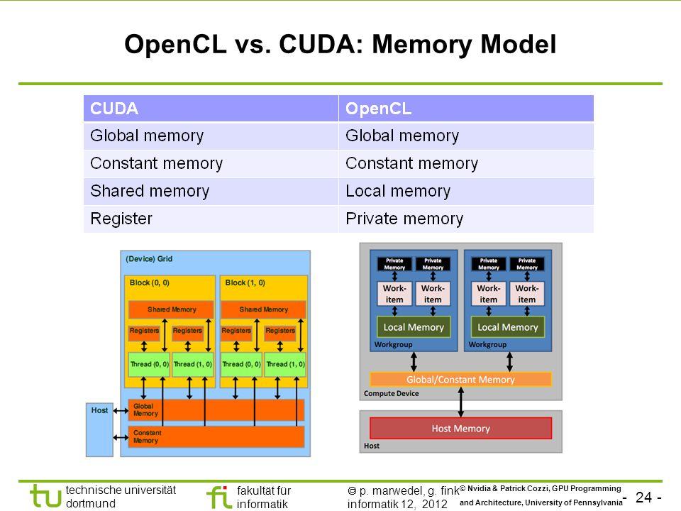 - 24 - technische universität dortmund fakultät für informatik p. marwedel, g. fink informatik 12, 2012 OpenCL vs. CUDA: Memory Model © Nvidia & Patri