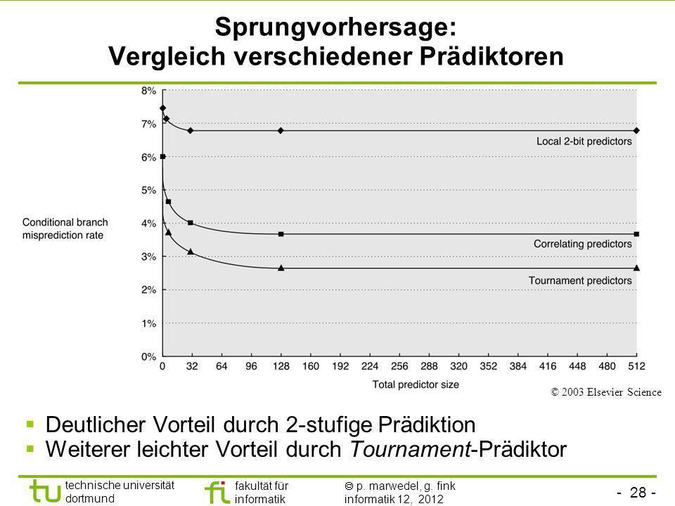 - 28 - technische universität dortmund fakultät für informatik p. marwedel, g. fink informatik 12, 2012 Sprungvorhersage: Vergleich verschiedener Präd