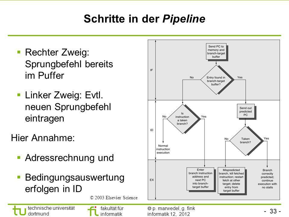 - 33 - technische universität dortmund fakultät für informatik p. marwedel, g. fink informatik 12, 2012 Schritte in der Pipeline Rechter Zweig: Sprung