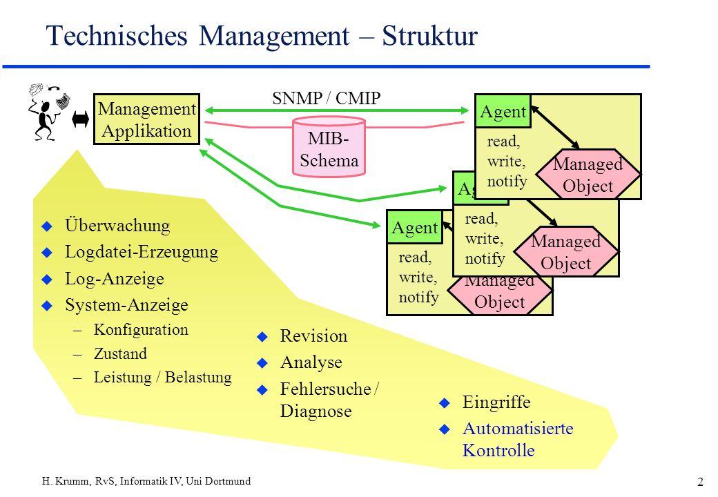 H. Krumm, RvS, Informatik IV, Uni Dortmund 2 Agent Managed Object read, write, notify Agent Managed Object read, write, notify Technisches Management