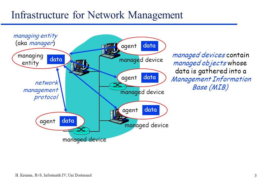 H. Krumm, RvS, Informatik IV, Uni Dortmund 3 Infrastructure for Network Management agent data agent data agent data agent data managed device managing