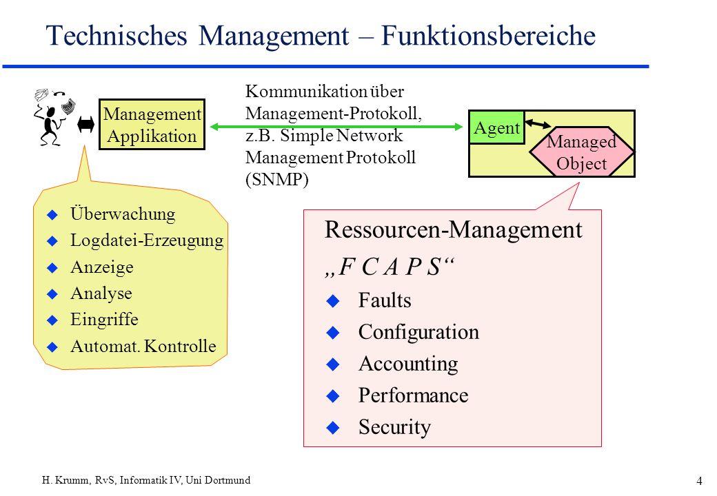 H. Krumm, RvS, Informatik IV, Uni Dortmund 4 Technisches Management – Funktionsbereiche Management Applikation Agent Managed Object u Überwachung u Lo