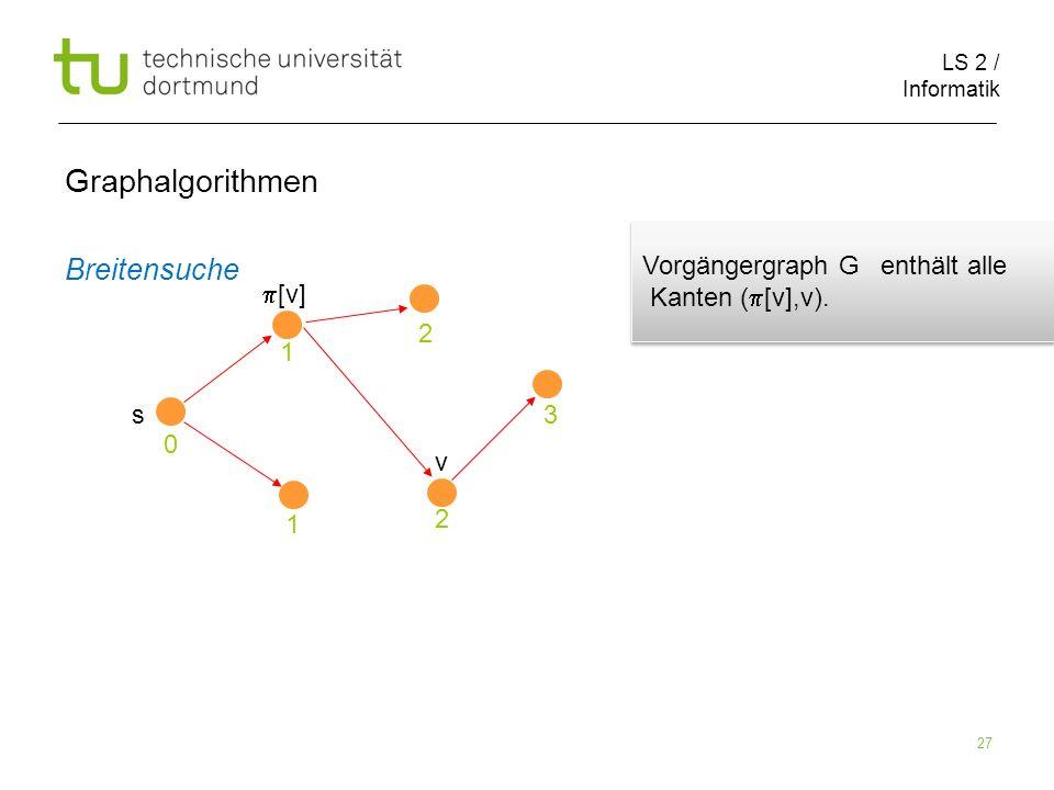 LS 2 / Informatik 27 Breitensuche Graphalgorithmen s 0 1 1 2 2 3 v [v] Vorgängergraph G enthält alle Kanten ( [v],v).