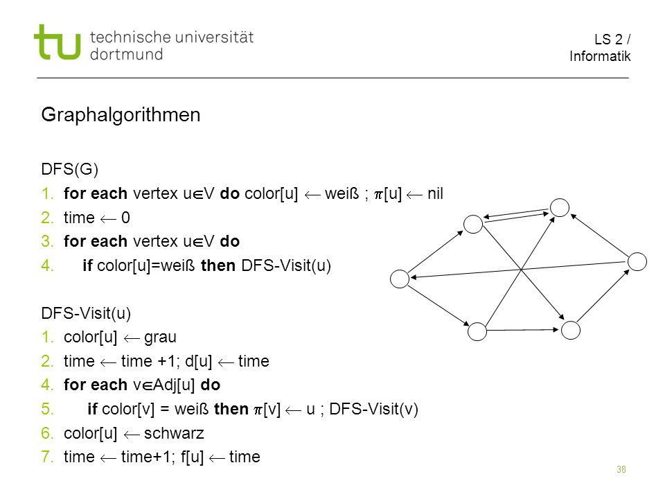 LS 2 / Informatik 38 DFS(G) 1. for each vertex u V do color[u] weiß ; [u] nil 2.