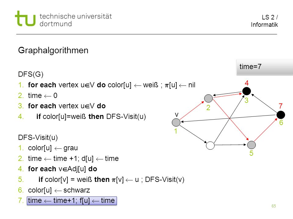 LS 2 / Informatik 65 DFS(G) 1. for each vertex u V do color[u] weiß ; [u] nil 2.