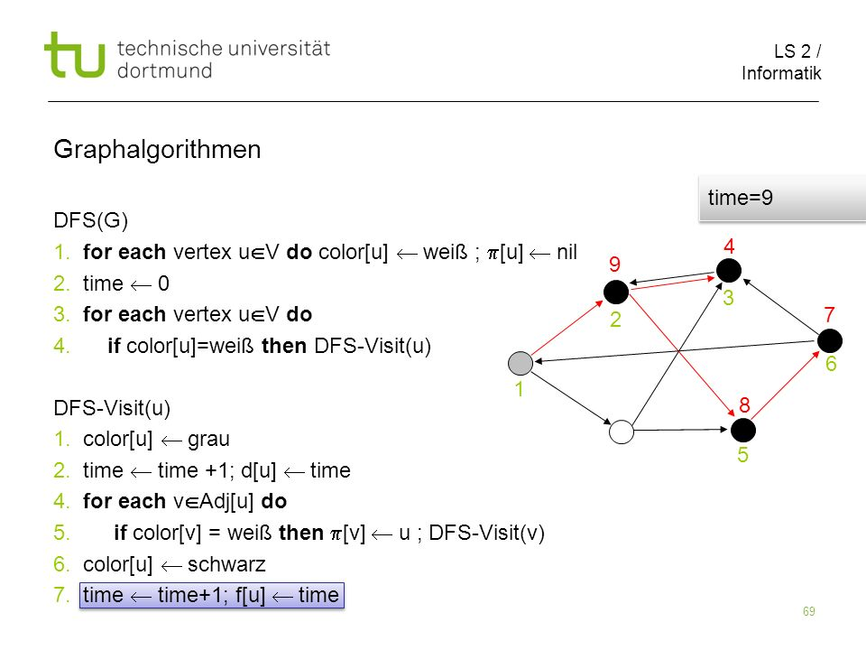 LS 2 / Informatik 69 DFS(G) 1. for each vertex u V do color[u] weiß ; [u] nil 2.