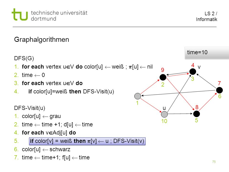 LS 2 / Informatik 75 DFS(G) 1. for each vertex u V do color[u] weiß ; [u] nil 2.