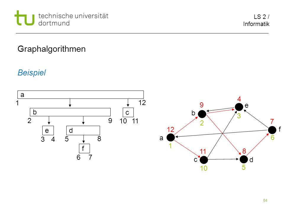LS 2 / Informatik 84 Beispiel Graphalgorithmen 1 2 3 5 7 6 8 9 10 11 12 a a b c d e f d f e c b 4 1 2 9 10 11 3 4 5 8 6 7