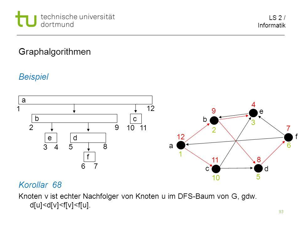 LS 2 / Informatik 93 Beispiel Korollar 68 Knoten v ist echter Nachfolger von Knoten u im DFS-Baum von G, gdw.