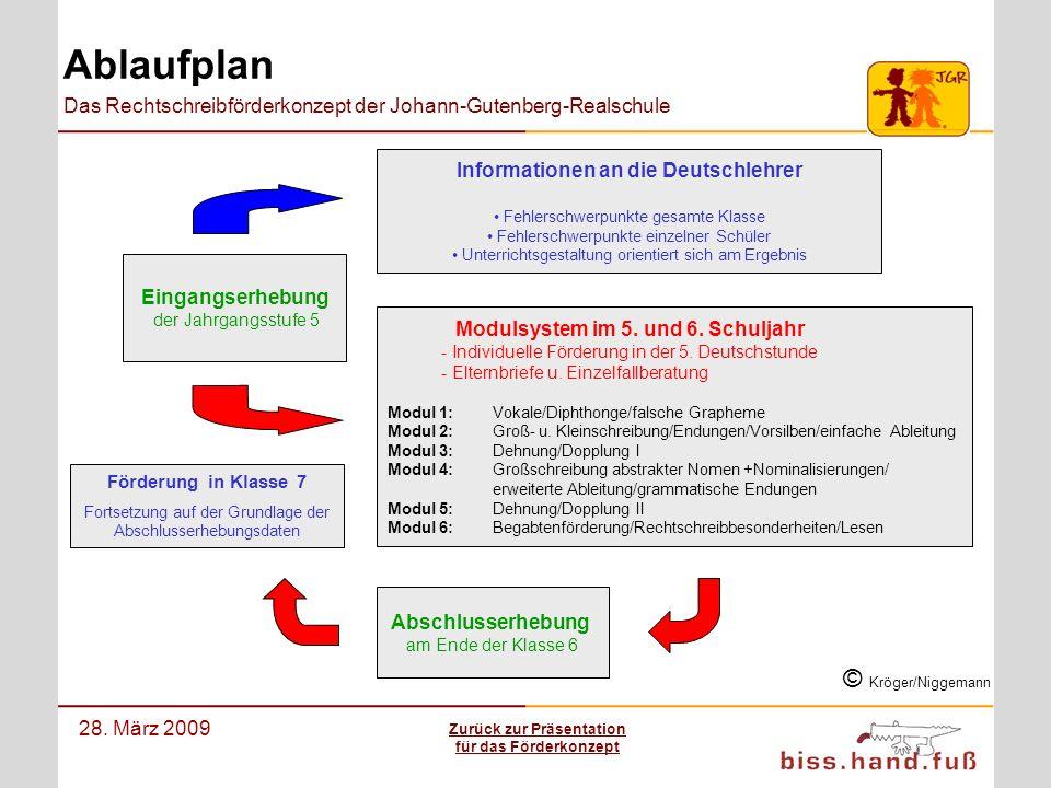 Das Rechtschreibförderkonzept der Johann-Gutenberg-Realschule 28. März 2009 Ablaufplan Eingangserhebung der Jahrgangsstufe 5 Modulsystem im 5. und 6.