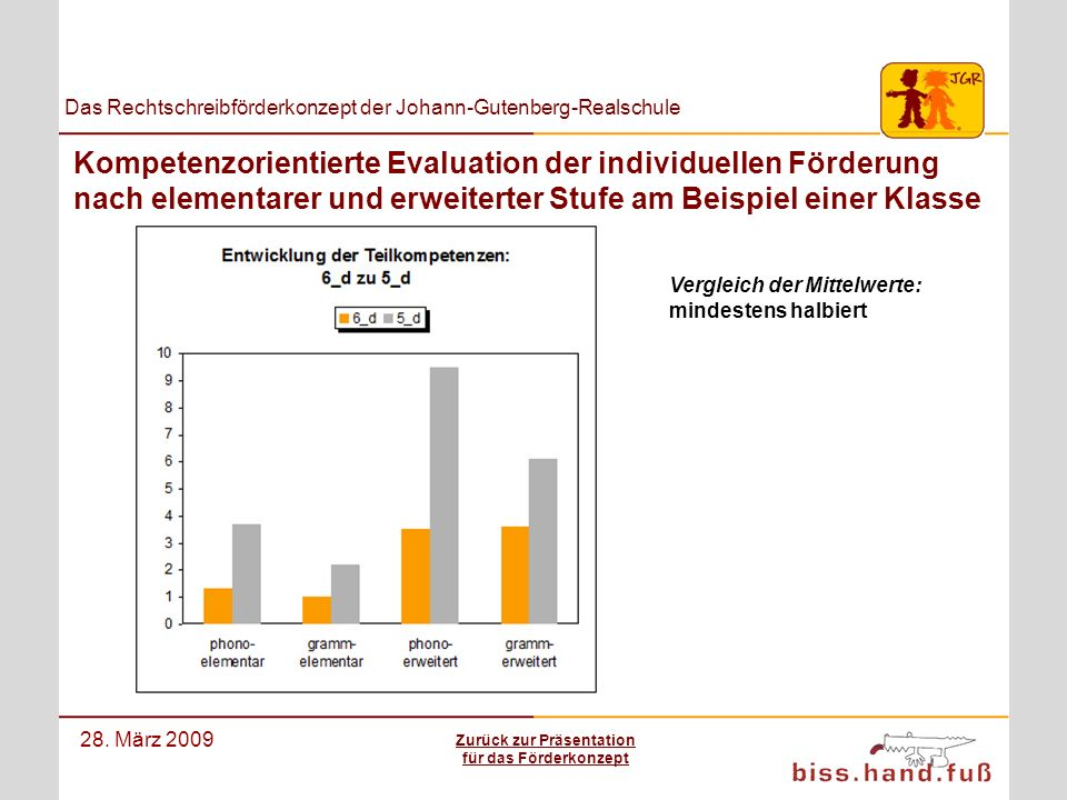 Das Rechtschreibförderkonzept der Johann-Gutenberg-Realschule 28. März 2009 Kompetenzorientierte Evaluation der individuellen Förderung nach elementar