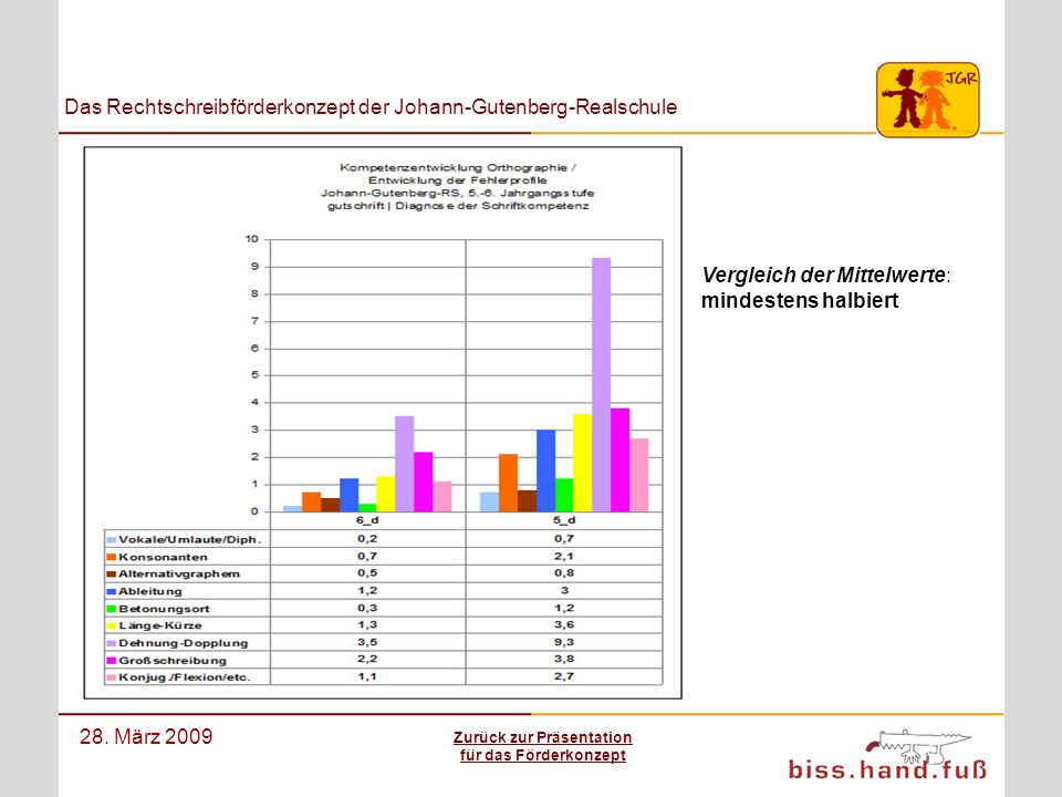 Das Rechtschreibförderkonzept der Johann-Gutenberg-Realschule 28. März 2009 Vergleich der Mittelwerte: mindestens halbiert Zurück zur Präsentation für