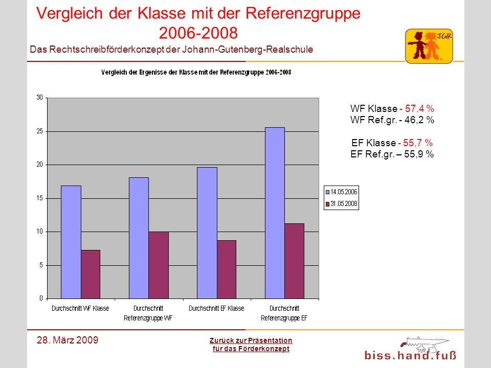Das Rechtschreibförderkonzept der Johann-Gutenberg-Realschule 28. März 2009 Vergleich der Klasse mit der Referenzgruppe 2006-2008 WF Klasse - 57,4 % W