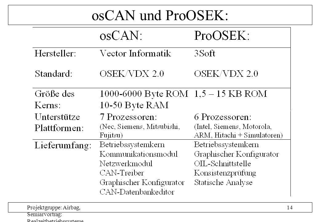 Projektgruppe: Airbag, Semiarvortrag: Realzeitbetriebssysteme, Autor: Nils Grunwald, Oktober 1999 14 osCAN und ProOSEK: