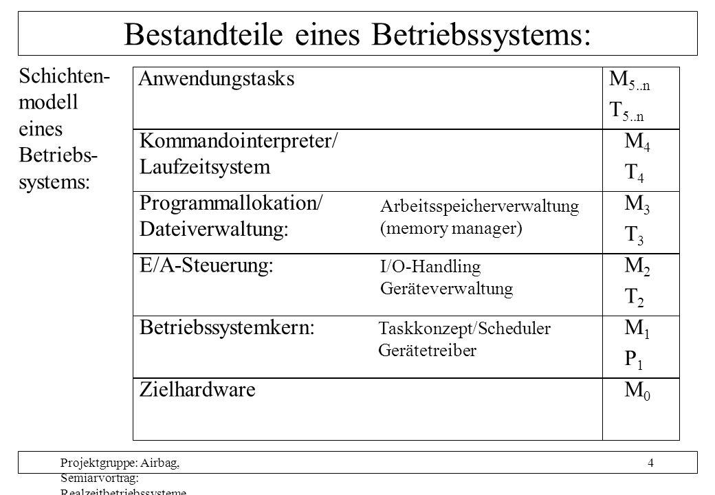 Projektgruppe: Airbag, Semiarvortrag: Realzeitbetriebssysteme, Autor: Nils Grunwald, Oktober 1999 15 ERCOS: