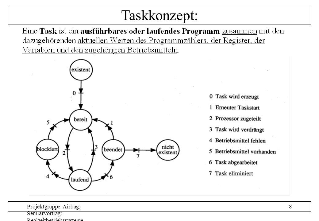 Projektgruppe: Airbag, Semiarvortrag: Realzeitbetriebssysteme, Autor: Nils Grunwald, Oktober 1999 9 Tasksynchronisation: