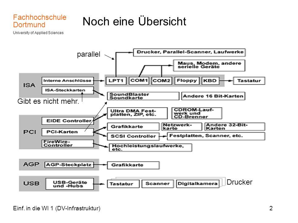 Fachhochschule Dortmund University of Applied Sciences Einf. in die WI 1 (DV-Infrastruktur)2 Noch eine Übersicht Gibt es nicht mehr. parallel Drucker