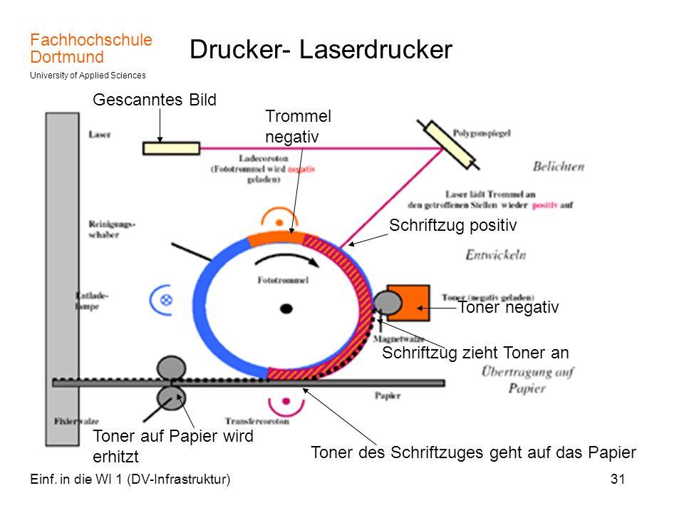 Fachhochschule Dortmund University of Applied Sciences Einf. in die WI 1 (DV-Infrastruktur)31 Drucker- Laserdrucker Trommel negativ Schriftzug positiv
