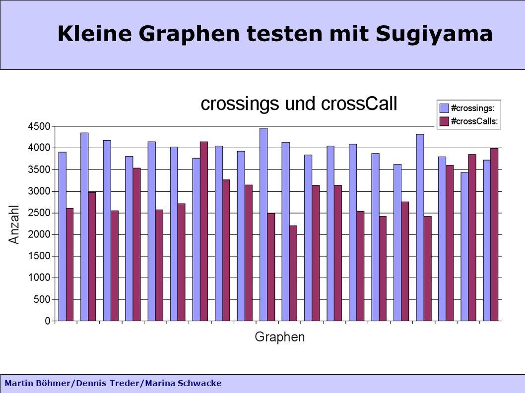 Martin Böhmer/Dennis Treder/Marina Schwacke Kleine Graphen testen mit Sugiyama